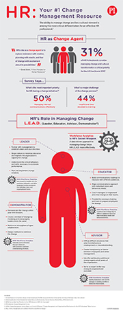 a helpful infographic highlighting four strategic roles